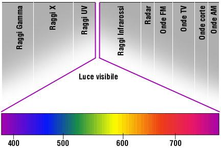 spettro-raggi-UV