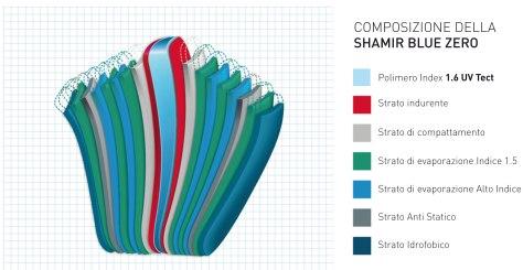 Grafico-composizione-BLUE-ZERO SHAMIR